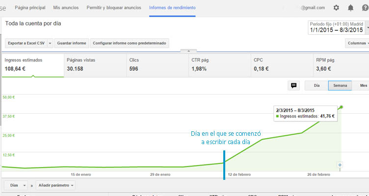 ganancias google adsense