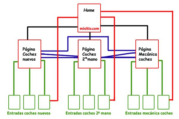 estrategia enlaces internos